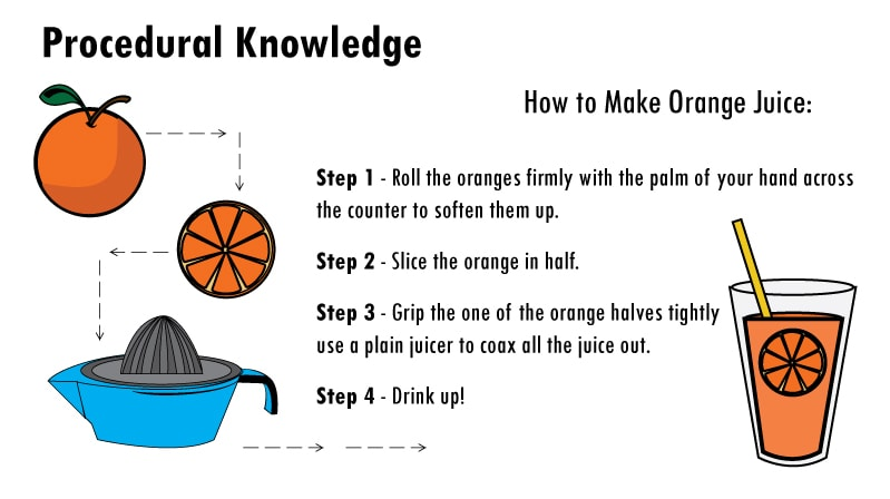 Knowledge Is Power Steemit
